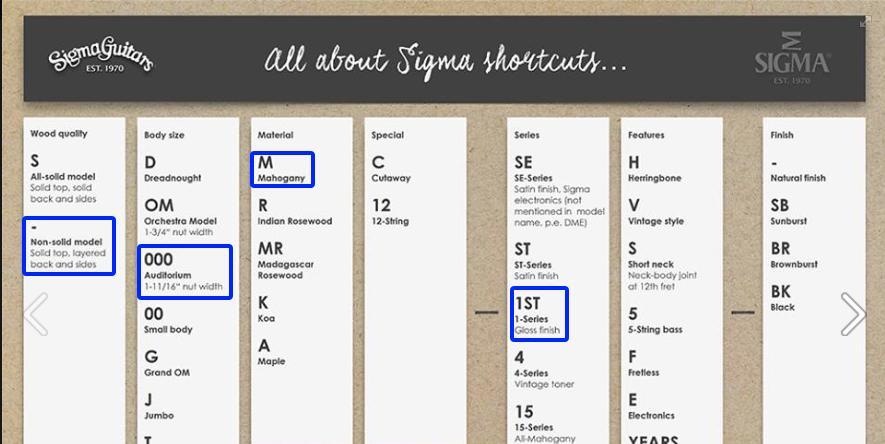 Sigma model chart